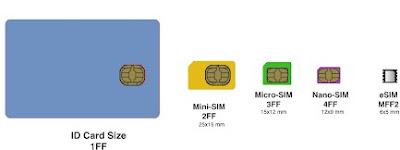 Evolution of eSIM
