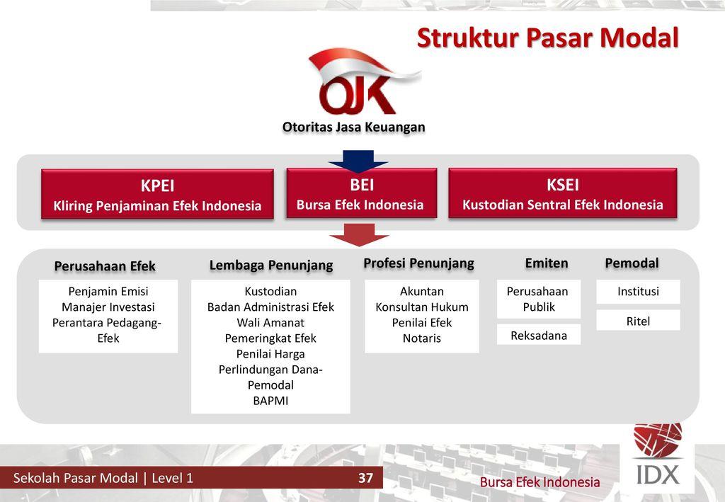 Mengenal Struktur Pasar Modal Di Indonesia