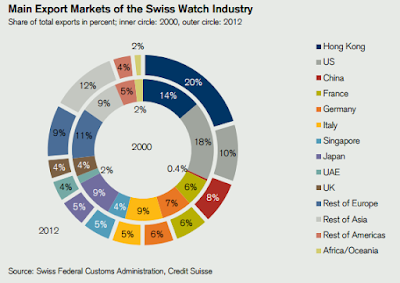 """ top 10 nations where swiss watches are exported"""