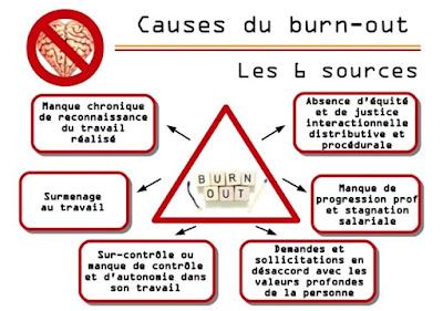 Le burn-out enfin reconnu comme maladie professionnelle par l'OMS dans ACTUALITE Burn-out%2Bcauses