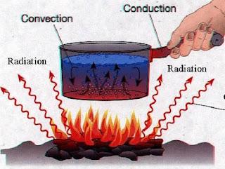 The three mode of heat transfer.