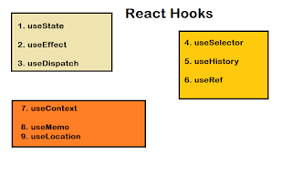 Top 30 React.js Interview Questions Answers for 1 to 2 Years Experienced