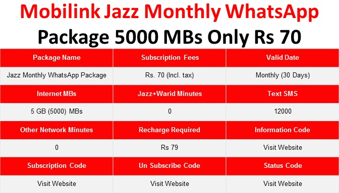 jazz monthly sms package with free whatsapp code