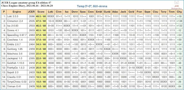 Chess Engines Diary - Tournaments 2021 - Page 9 2021.06.16.JCERLeague.E4.ed.47