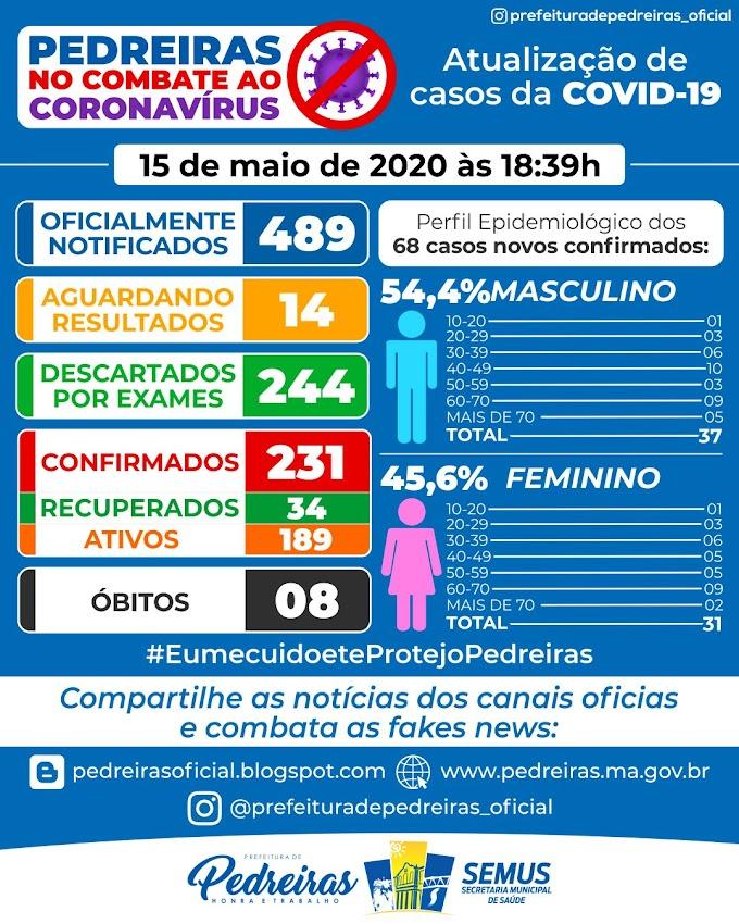 Pedreiras já registra 8 mortes pelo Coronavírus,mais 231 casos confirmados e 34 casos curados
