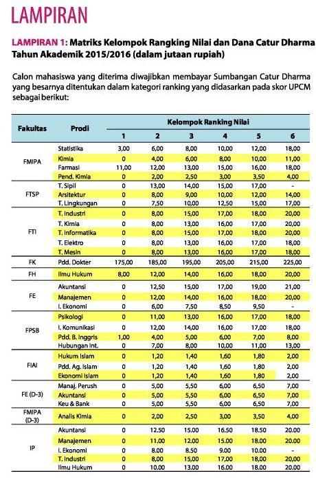 Informasi Kampus Di Indonesia Semua Tentang Kampus Biaya Kuliah Di Uii Tahun 2015 2016