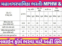 SMC - Surat Nagarpalika Recruitment for MPHW & FHW Posts 2021