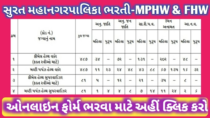 SMC - Surat Nagarpalika Recruitment for MPHW & FHW Posts 2021