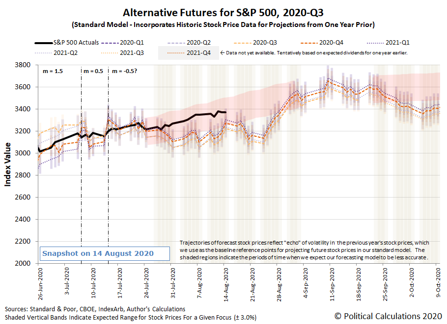 Alternative Futures - S&P 500 - 2020Q3 - Standard Model (m=-0.5 from 14 July 2020) - Snapshot on 14 Aug 2020