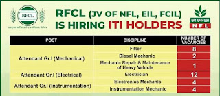Recruitment of ITI Holders National Fertilizers Limited (NFL) Apply Online Now