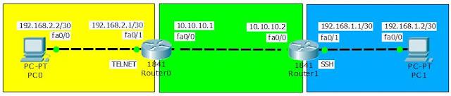 topologi telnet dan ssh