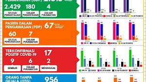 Update Kasus Covid-19 Kabupaten Garut 2 Orang ODP dan 1 Positif