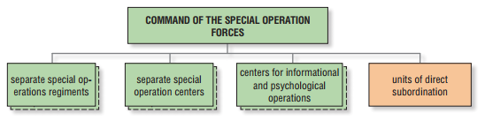 Structure and combat strenghts of the Armed Forces of Ukraine