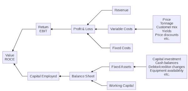 Value tree example
