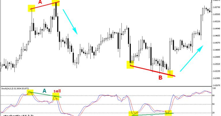 Trading forex berhasil tanpa indikator