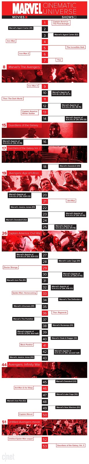 شبكة الأوتاكو العرب كيف تشاهد جميع أفلام ومسلسلات مارفل بالترتيب