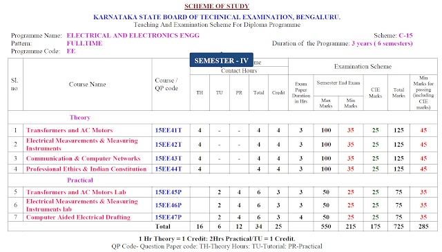4TH SEM  ELECTRICAL AND ELECTRONICS ENGINEERING SYLLABUS