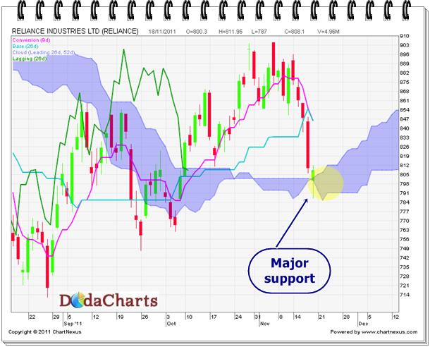 Reliance Industries Technical Chart on Ichimoku