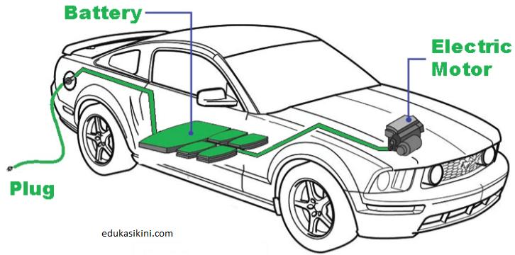 Spesifikasi Baterai yang di gunakan Pada Mobil Listrik