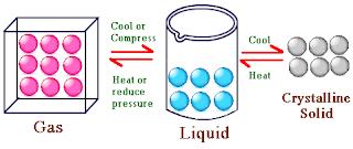 Pelajaran Kimia SMA : Wujud Materi