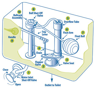 Handyman Plumbung Blog How To Replace A Toilet Flush Valve