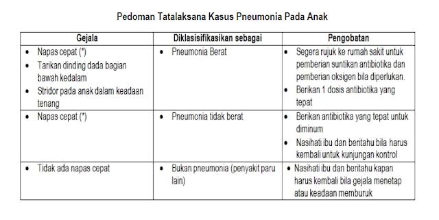 Pedoman Tatalaksana Kasus Pneumonia pada Balita