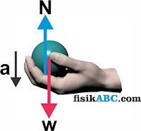 Contoh Soal Gaya Normal pada Bidang Datar + Jawabannya Lengkap dan Mudah