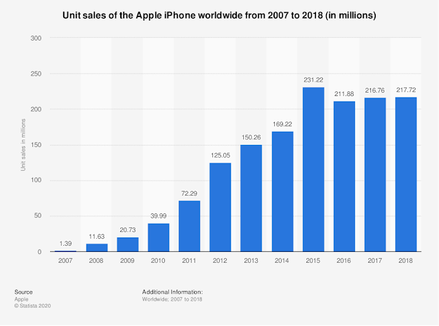 Bar chart showing iPhone sales from 20017 to 2020