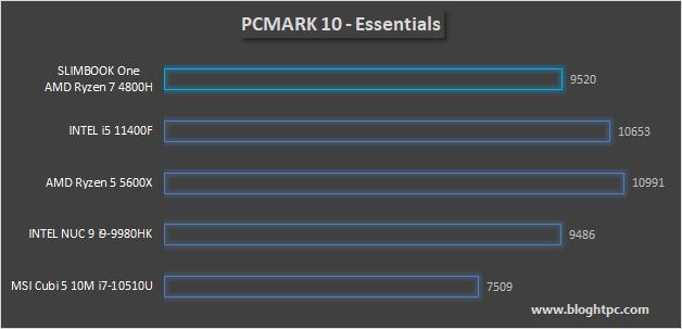 PCMARK 10 ESSENTIALS
