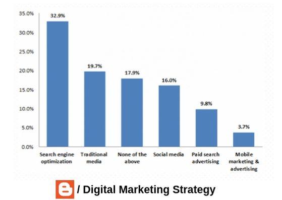 Salary of SEO in India? - Digital Marketing Strategy