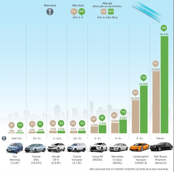 infographic gia xe sau thue tu ngay 1 7 2016 - [Infographic] Giá xe Ô tô tại Việt Nam sắp tới sẽ tăng mạnh như thế nào ?