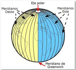 coordenadas mundiales