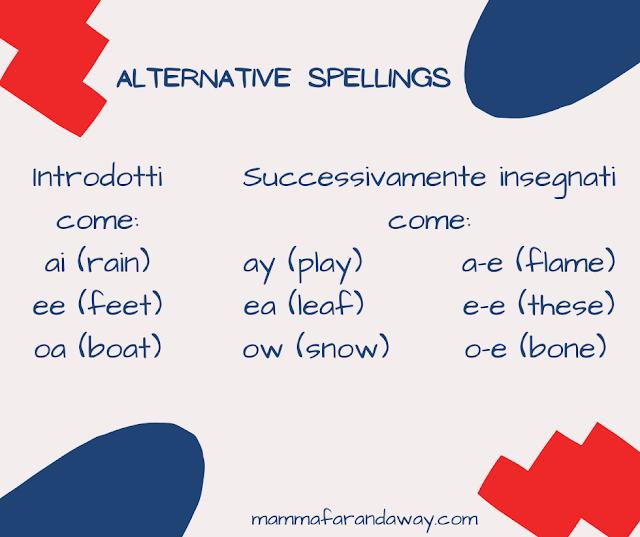 fonetica inglese