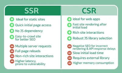 Kelebihan dan kelemahan CSR dan SSR Website Development - leafcoder.org