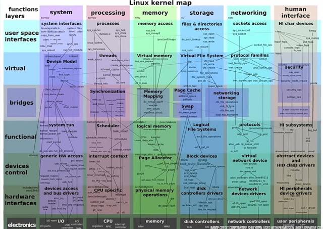 Linux कैसे काम करता है ?