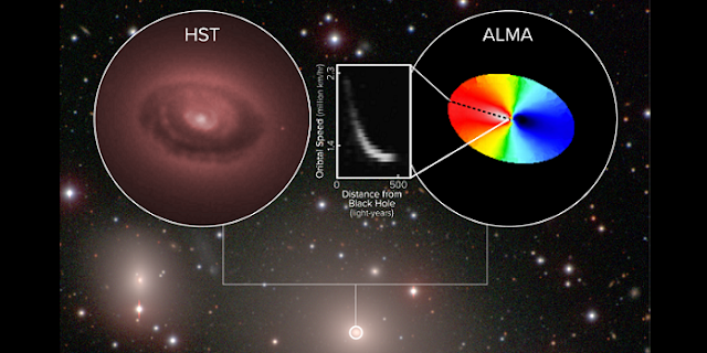 ALMA has made the most precise measurements of cold gas swirling around a supermassive black hole -- the cosmic behemoth at the center of the giant elliptical galaxy NGC 3258. The multi-color ellipse reflects the motion of the gas orbiting the black hole, with blue indicating motion toward us and red motion away from us. The inset box represents how the orbital velocity changes with distance from the black hole. The material was found to rotate faster the closer in the astronomers observed to the black hole, enabling them to accurately calculate its mass: a whopping 2.25 billion times the mass of our Sun. Credit: ALMA (ESO/NAOJ/NRAO), B. Boizelle; NRAO/AUI/NSF, S. Dagnello; Hubble Space Telescope (NASA/ESA); Carnegie-Irvine Galaxy Survey