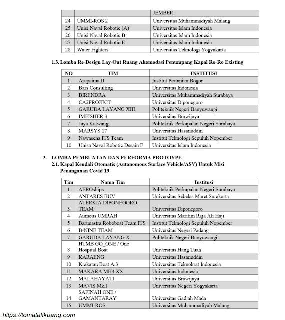 daftar tim lolos evaluasi proposal kkctbn tahun 2020 tomatalikuang.com 2