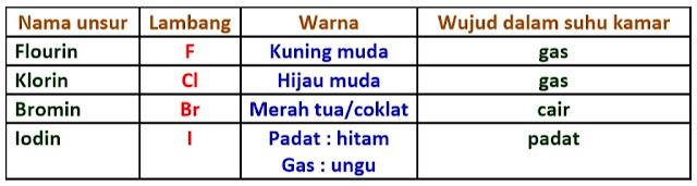 sifat unsur halogen - golongan VIIA