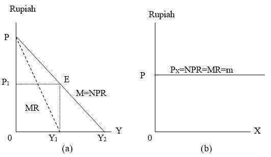 Analisa biaya perusahaan monopoli sama saja dengan analisa biaya perusahaan bersaing  Sistem Penentuan Harga PASAR MONOPOLI (Teori dan Kurva)