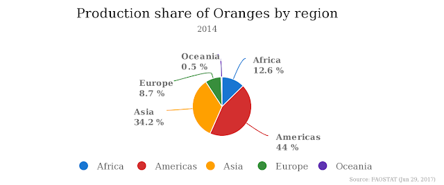 production of oranges in the world