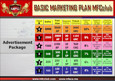 Marketing Plan Mfc Club MBI