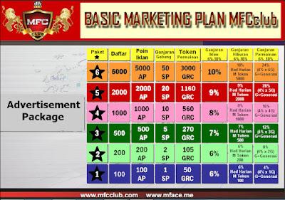 Marketing Plan Mfc Club MBI
