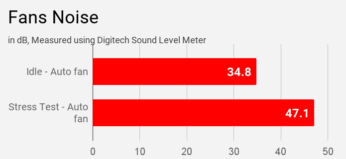 Lenovo IdeaPad S145 fan noise during stress test.