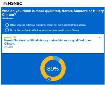 MSNBC poll Bernie Sanders