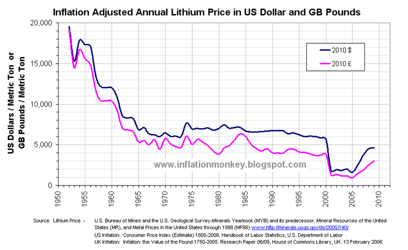 Inflation in the UK: Inflation Adjusted Historical Lithium Price since 1952 - in Pounds Sterling ...