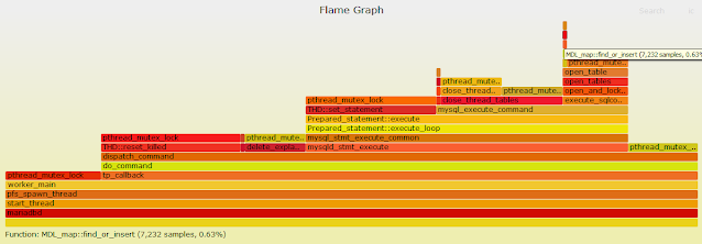 Dynamic Tracing of pthread_mutex_lock in MariaDB - First Steps