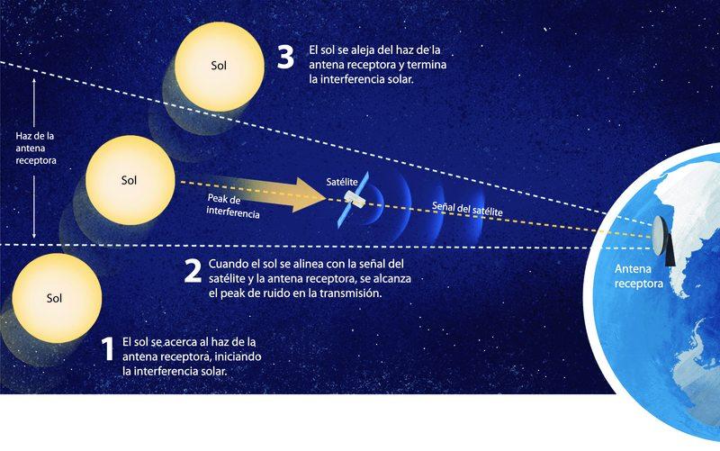 Astrónomo explica fenómeno que congeló 9 minutos partido del CDF