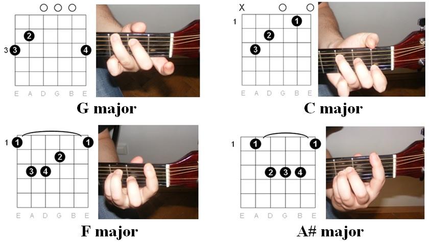 Easy Guitar Tabs Easy Guitar Tabs Guns N Roses