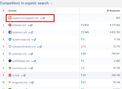 Blogspot ranking on no. 1