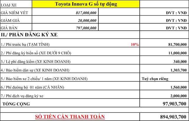 Giá xe Innova G số tự động lăn bánh khu vực thành phố HCM